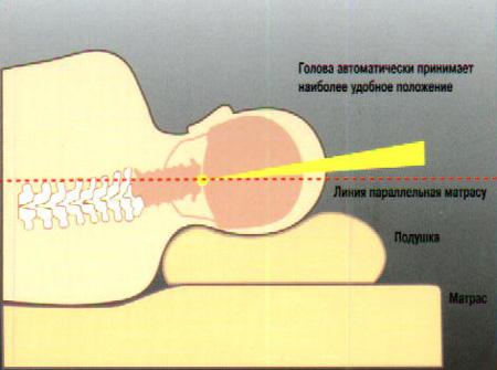Не высыпаетесь? Ортопедические подушки решат эту проблему!