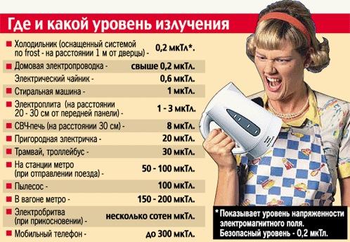 Электромагнитное поле вредит здоровью