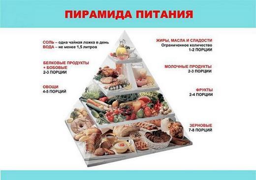 Правильно ли вы едите