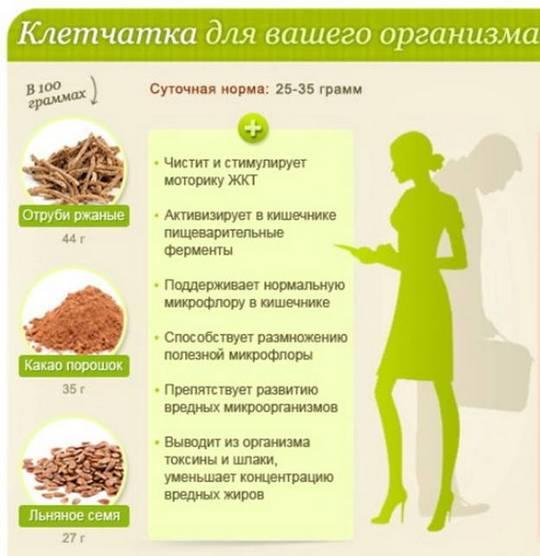 Лечение пищевыми волокнами